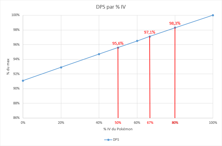 Efficience par IV