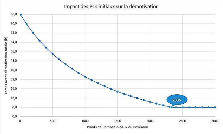 Temps de démotivation selon PCs