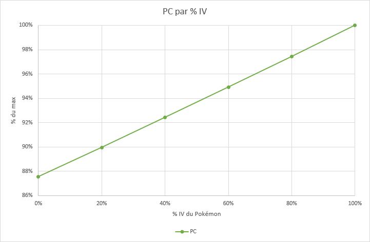 PC par IV