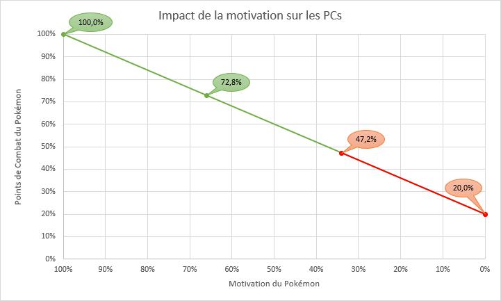 PC selon motivation